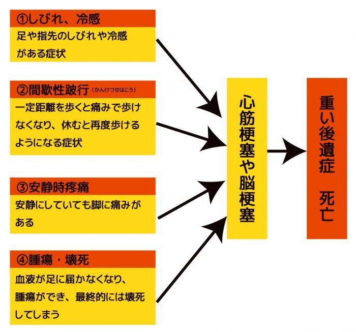 合併症関連図